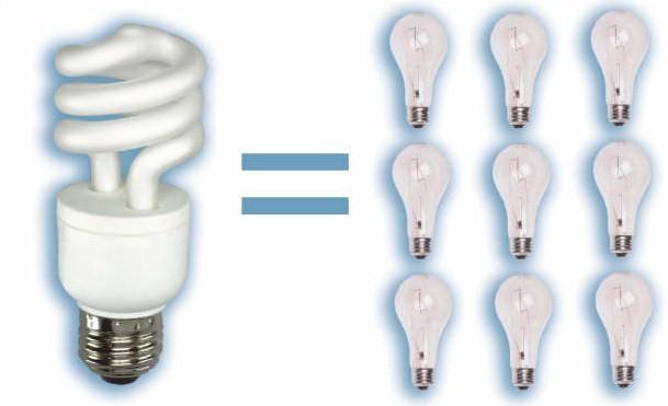 energy saving light bulbs energy saving bulbs electricity saving light bulbs electricity saving globes nethouseplans house plans south africa