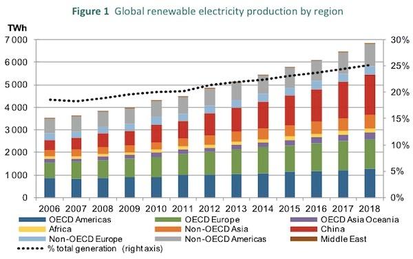 Solar energy panels solar power wind turbines coal production electricity generation eskom global energy production graph solar panels solar power Nethouseplans